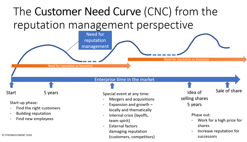 Customer Needs curve